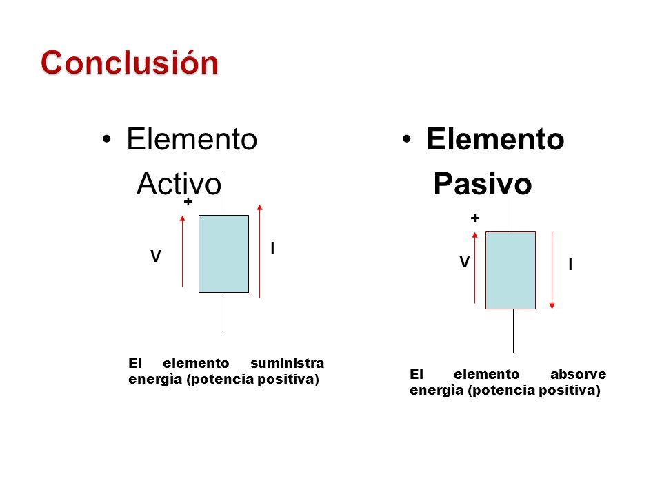 Conclusión Elemento Activo Elemento Pasivo + + I V V I - -