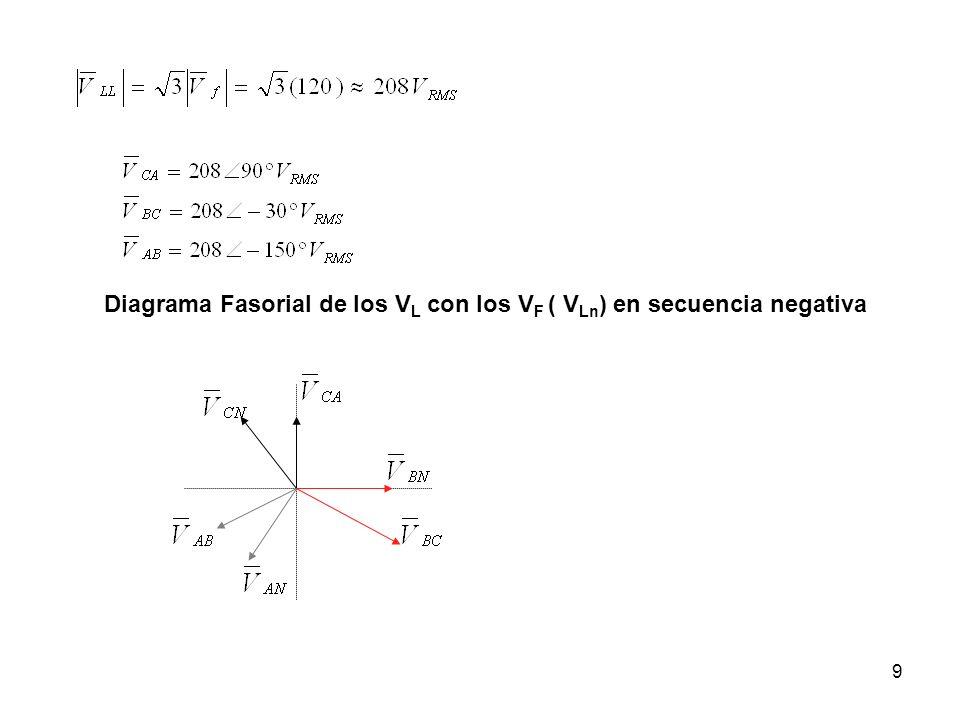 Diagrama Fasorial de los VL con los VF ( VLn) en secuencia negativa