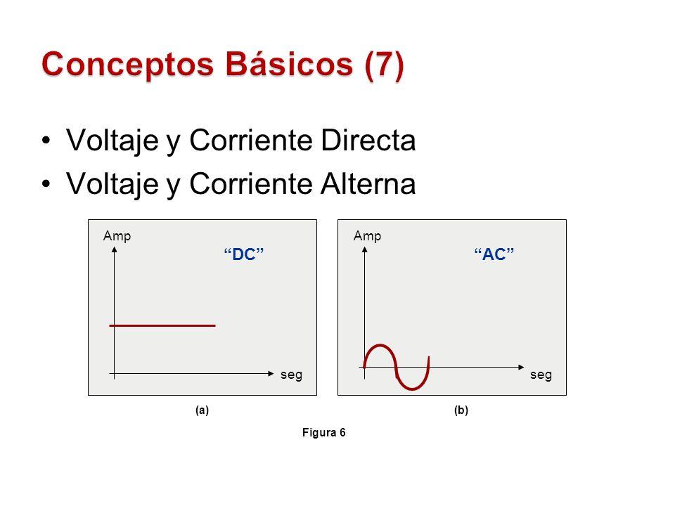 Conceptos Básicos (7) Voltaje y Corriente Directa