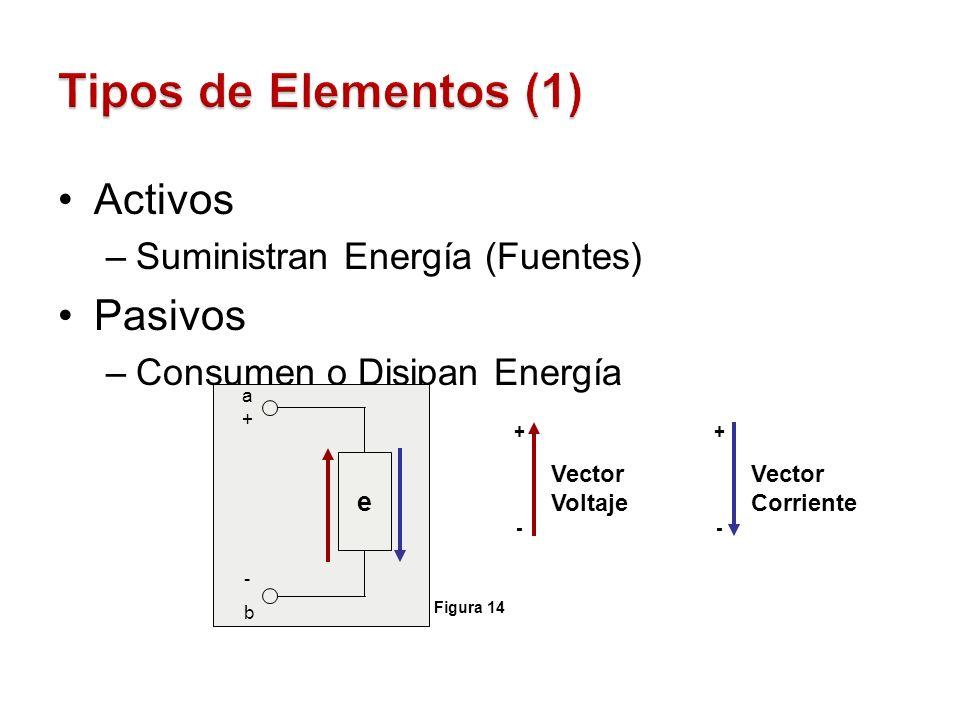 Tipos de Elementos (1) Activos Pasivos Suministran Energía (Fuentes)