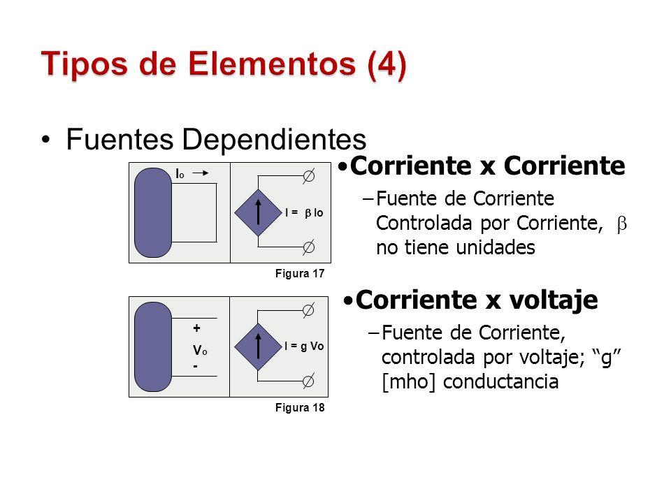 Tipos de Elementos (4) Fuentes Dependientes Corriente x Corriente