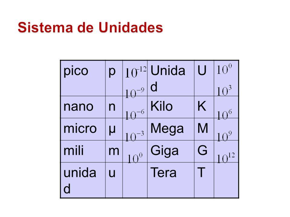 Sistema de Unidades pico p Unidad U nano n Kilo K micro µ Mega M mili