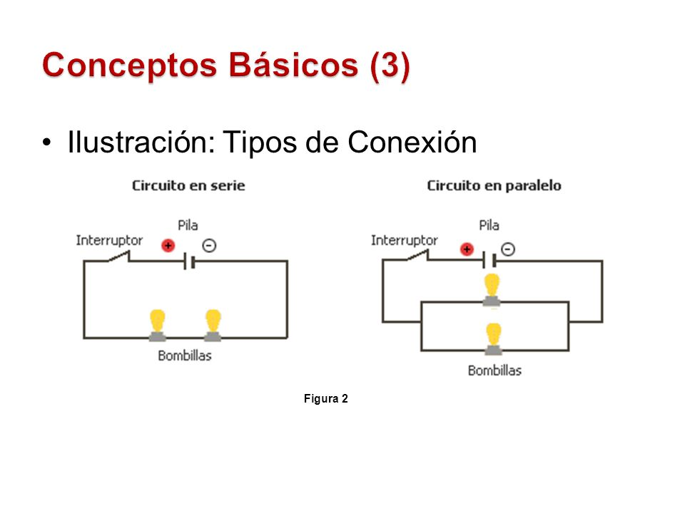 Conceptos Básicos (3) Ilustración: Tipos de Conexión Figura 2