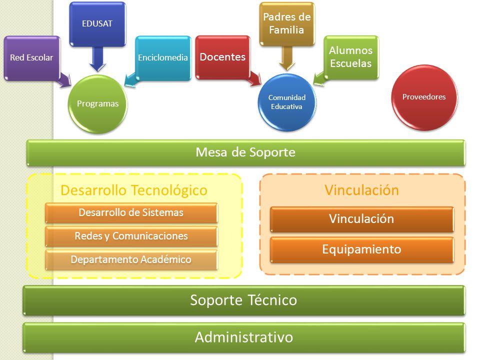Desarrollo Tecnológico Vinculación