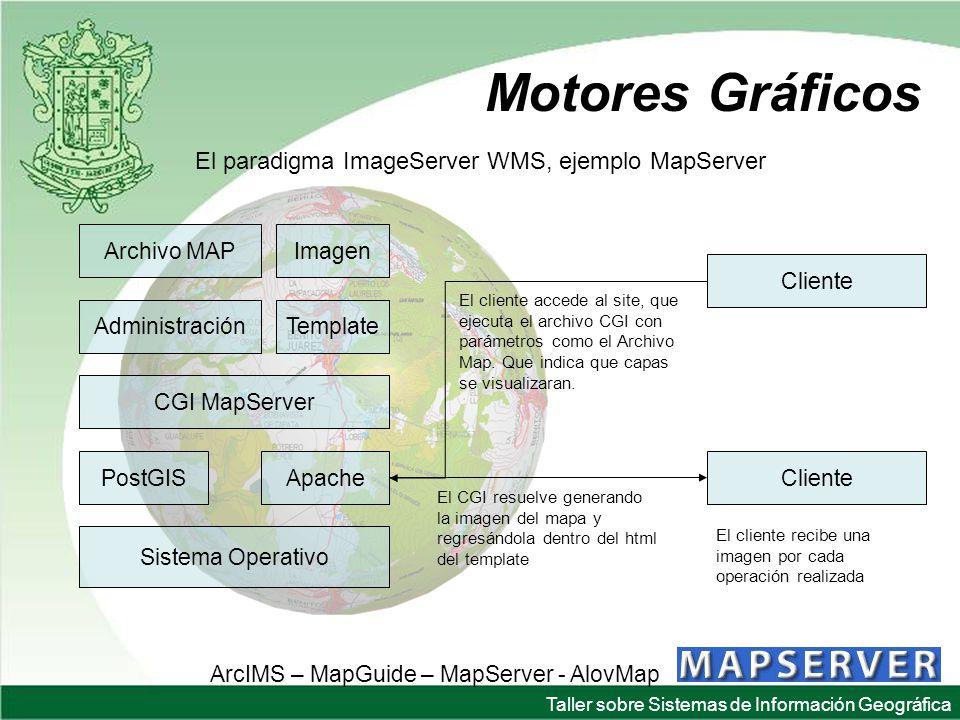 Motores Gráficos El paradigma ImageServer WMS, ejemplo MapServer