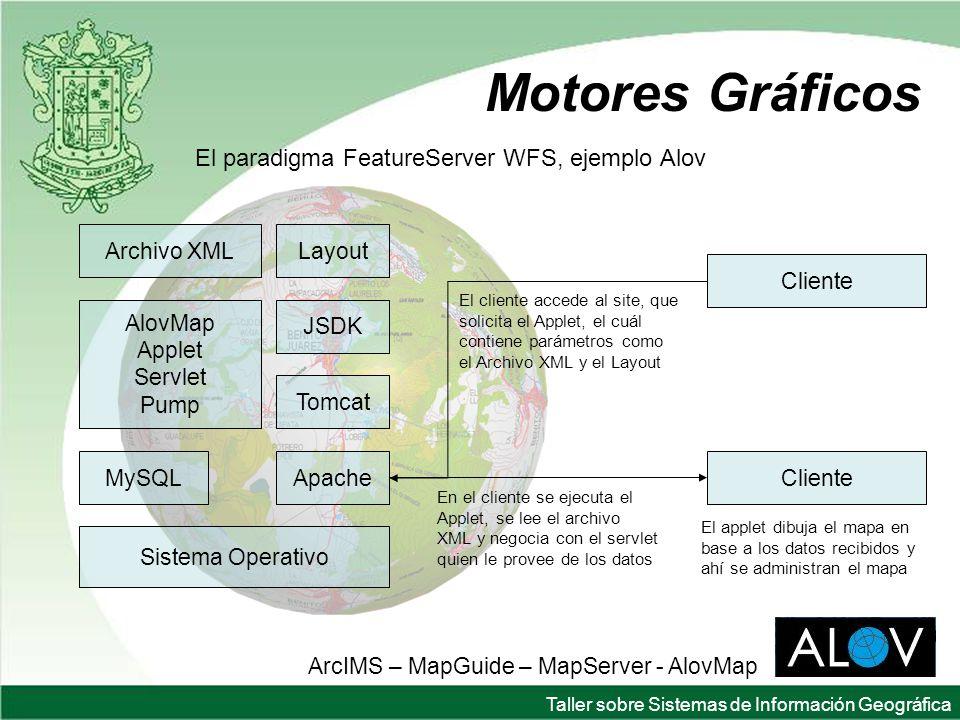 Motores Gráficos El paradigma FeatureServer WFS, ejemplo Alov