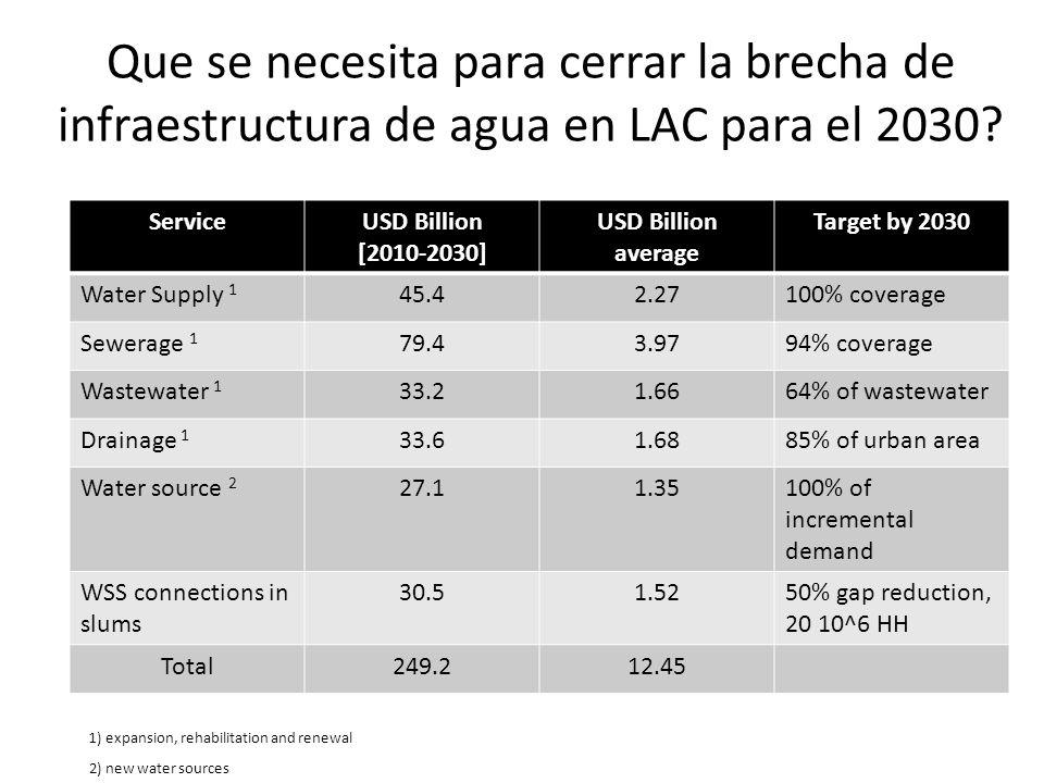 Que se necesita para cerrar la brecha de infraestructura de agua en LAC para el 2030