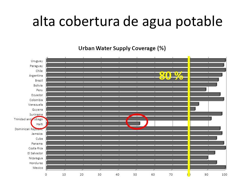 alta cobertura de agua potable