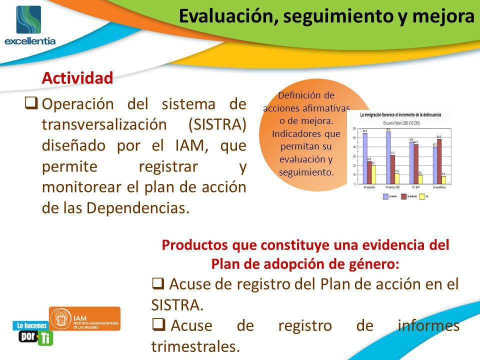 Productos que constituye una evidencia del Plan de adopción de género: