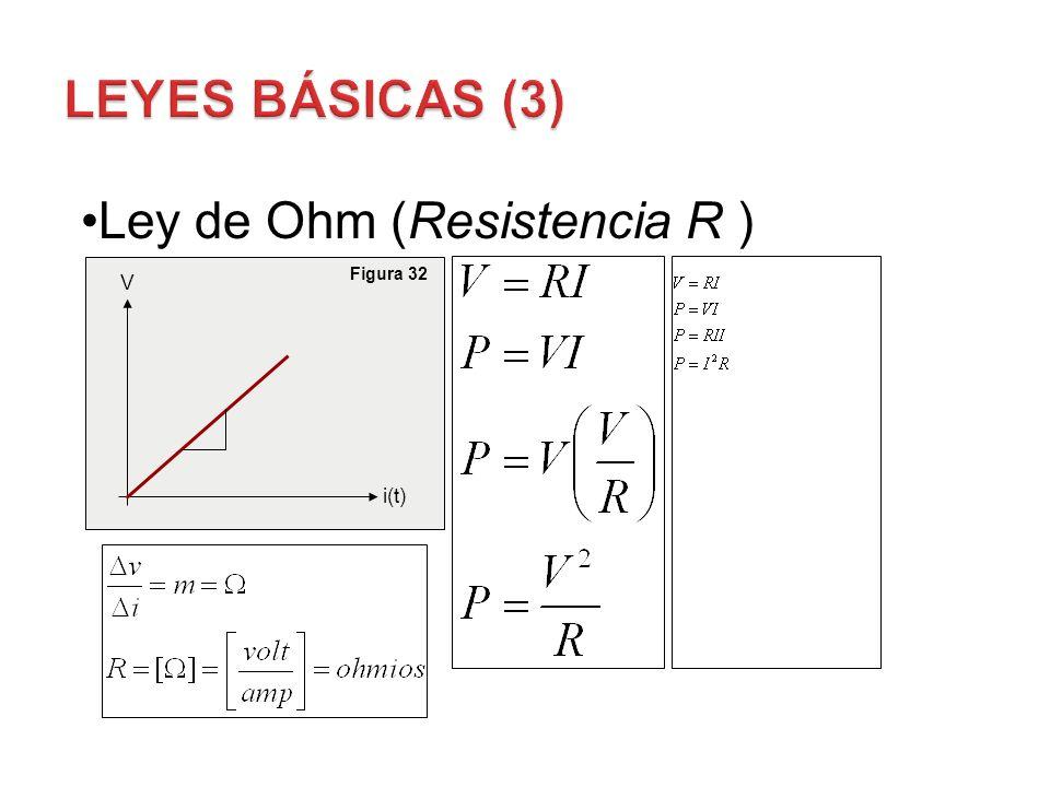 Leyes Básicas (3) Ley de Ohm (Resistencia R ) Figura 32 V i(t)