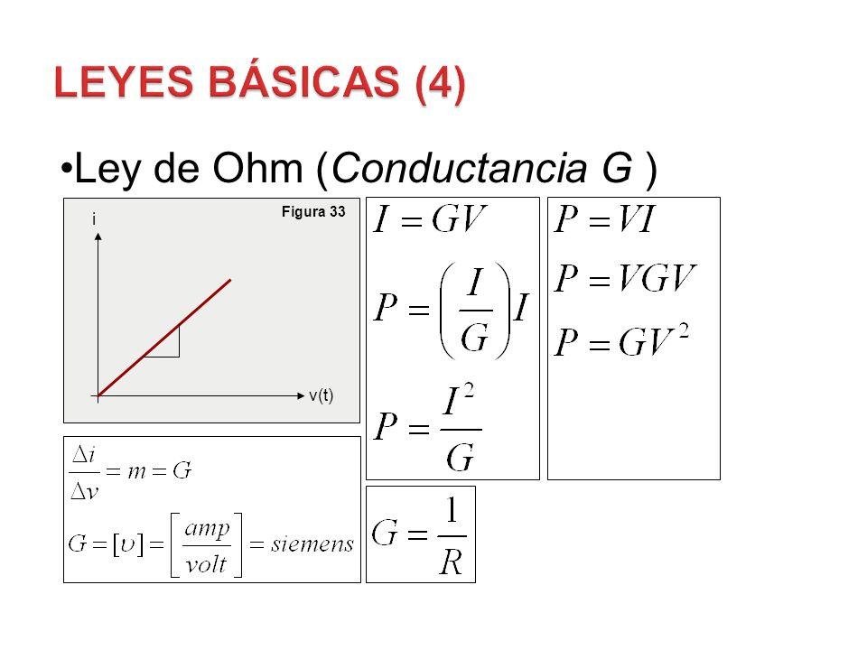 Leyes Básicas (4) Ley de Ohm (Conductancia G ) Figura 33 i v(t)