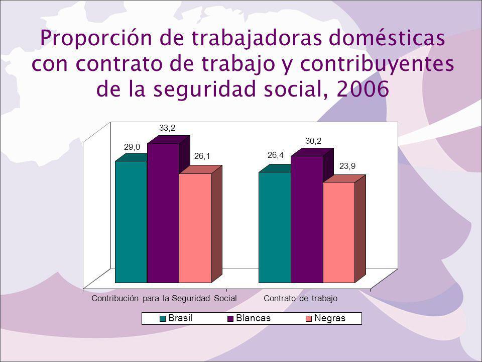 Proporción de trabajadoras domésticas con contrato de trabajo y contribuyentes de la seguridad social, 2006