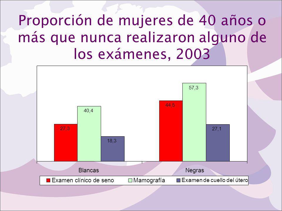 Proporción de mujeres de 40 años o más que nunca realizaron alguno de los exámenes, 2003