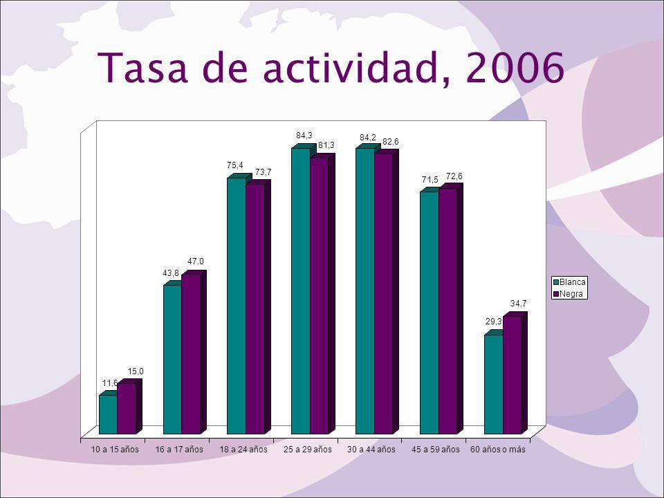 Tasa de actividad, 2006 11,6. 15,0. 43,8. 47,0. 75,4. 73,7. 84,3. 81,3. 84,2. 82,6. 71,5.