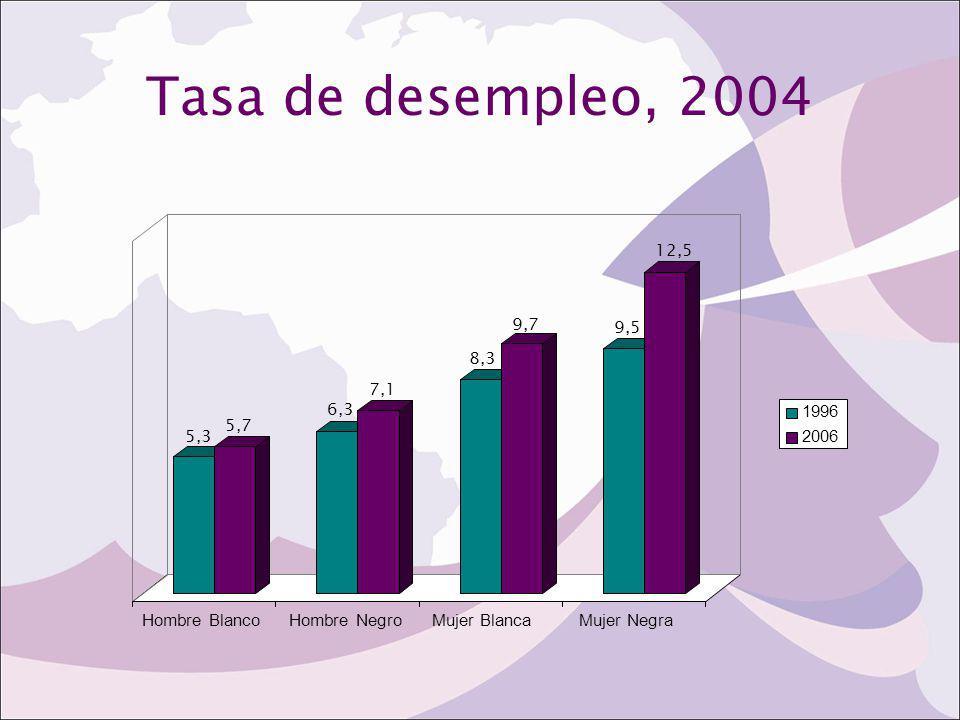 Tasa de desempleo, 2004 5,3 5,7 6,3 7,1 8,3 9,7 9,5 12,5 Hombre Blanco
