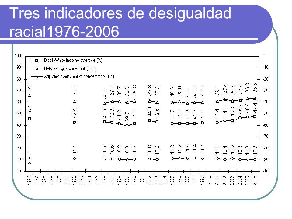 Tres indicadores de desigualdad racial1976-2006