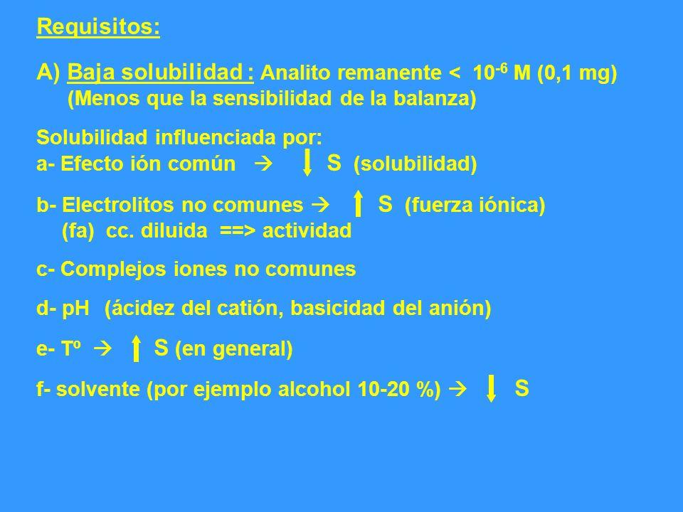 A) Baja solubilidad : Analito remanente < 10-6 M (0,1 mg)
