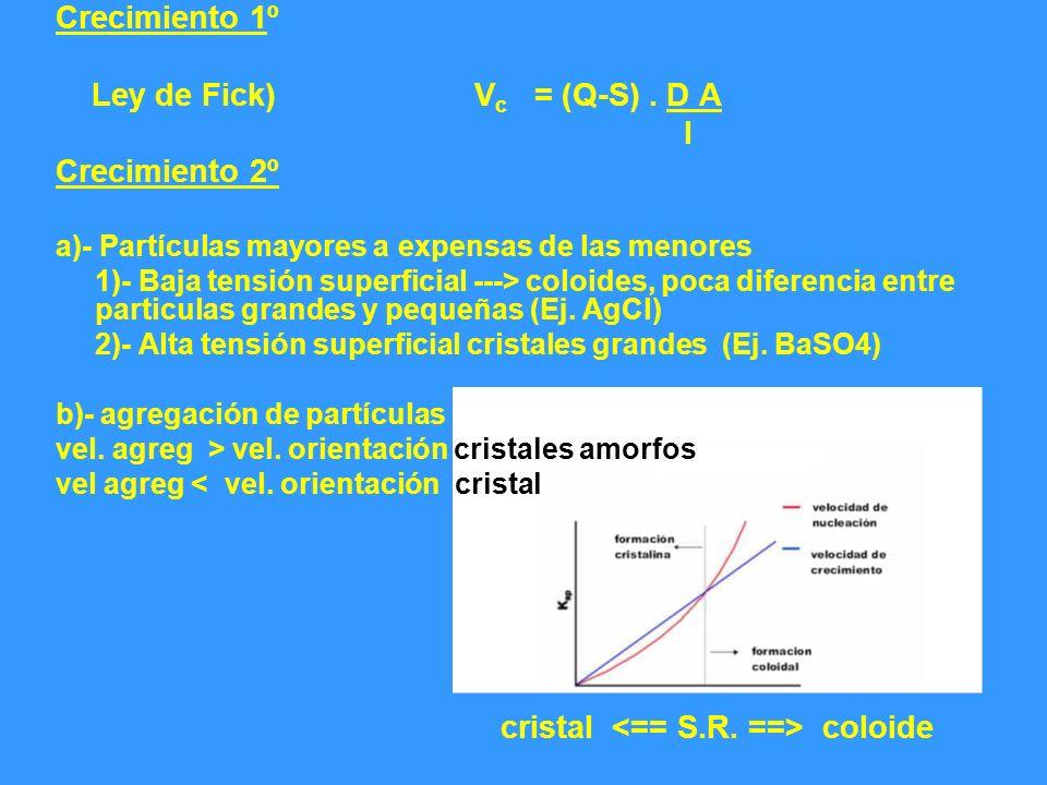 Ley de Fick) Vc = (Q-S) . D A l Crecimiento 2º