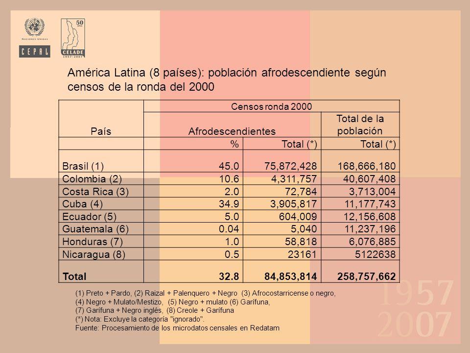 América Latina (8 países): población afrodescendiente según censos de la ronda del 2000