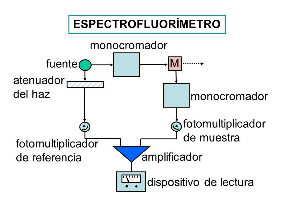 ESPECTROFLUORÍMETROmonocromador. fuente. M. atenuador del haz. monocromador. fotomultiplicador de muestra.