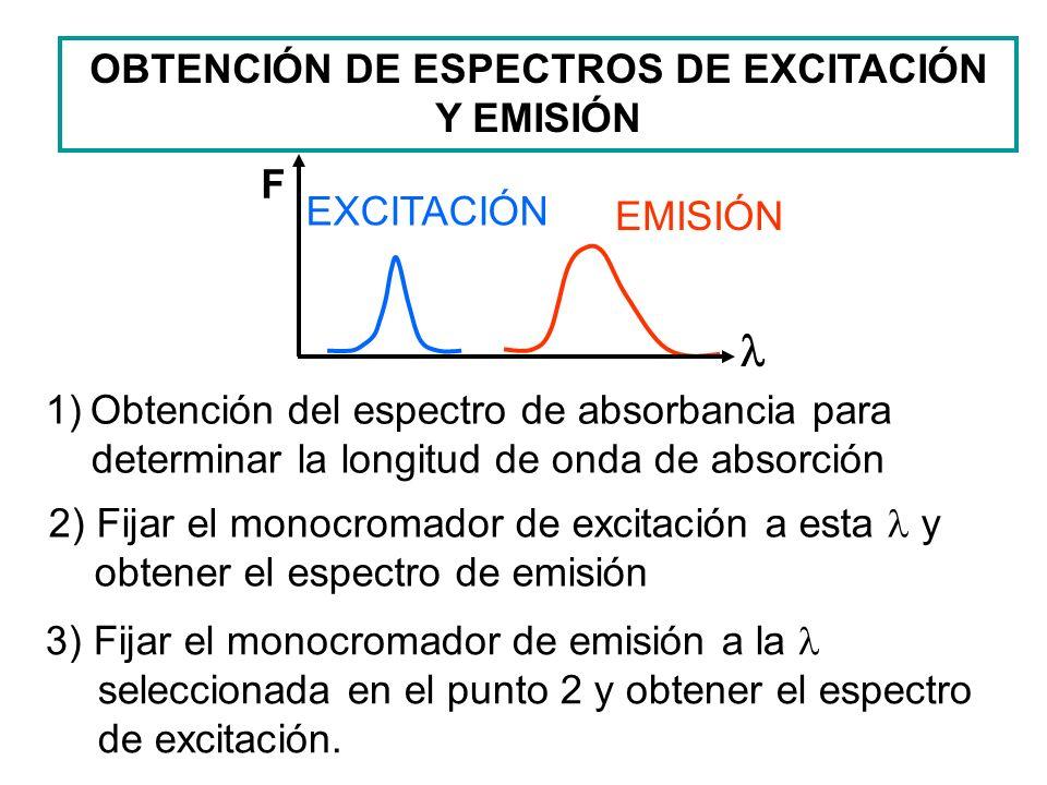 OBTENCIÓN DE ESPECTROS DE EXCITACIÓN Y EMISIÓN