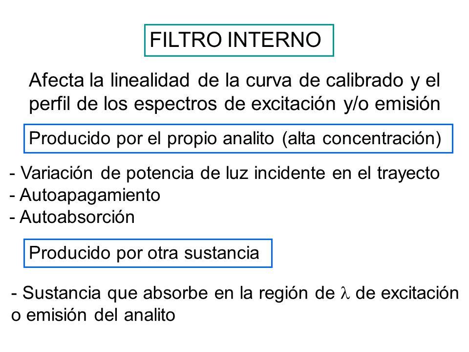 FILTRO INTERNO Afecta la linealidad de la curva de calibrado y el perfil de los espectros de excitación y/o emisión.