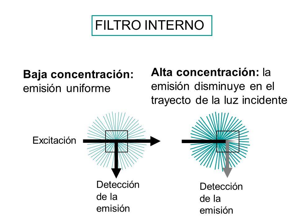 FILTRO INTERNO Alta concentración: la emisión disminuye en el trayecto de la luz incidente. Baja concentración: