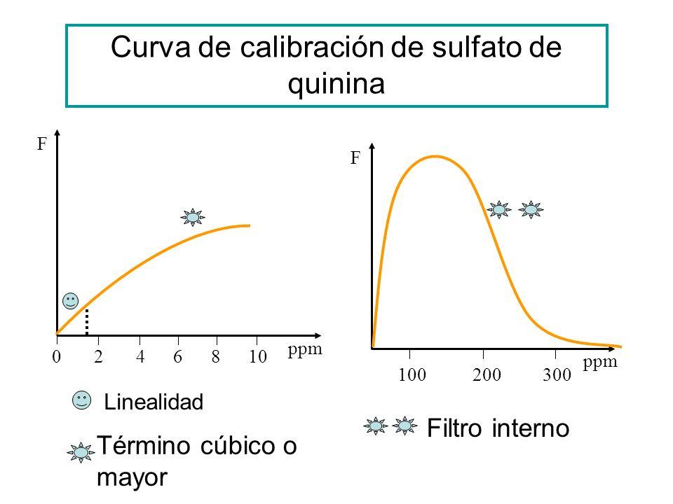 Curva de calibración de sulfato de quinina