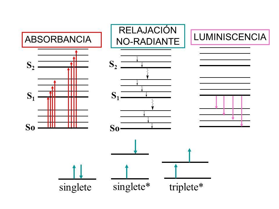 So singlete singlete* triplete* RELAJACIÓN NO-RADIANTE LUMINISCENCIA
