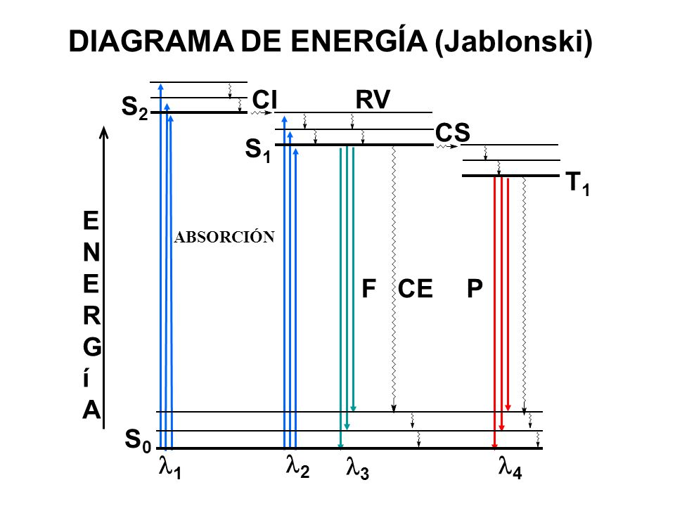 DIAGRAMA DE ENERGÍA (Jablonski)