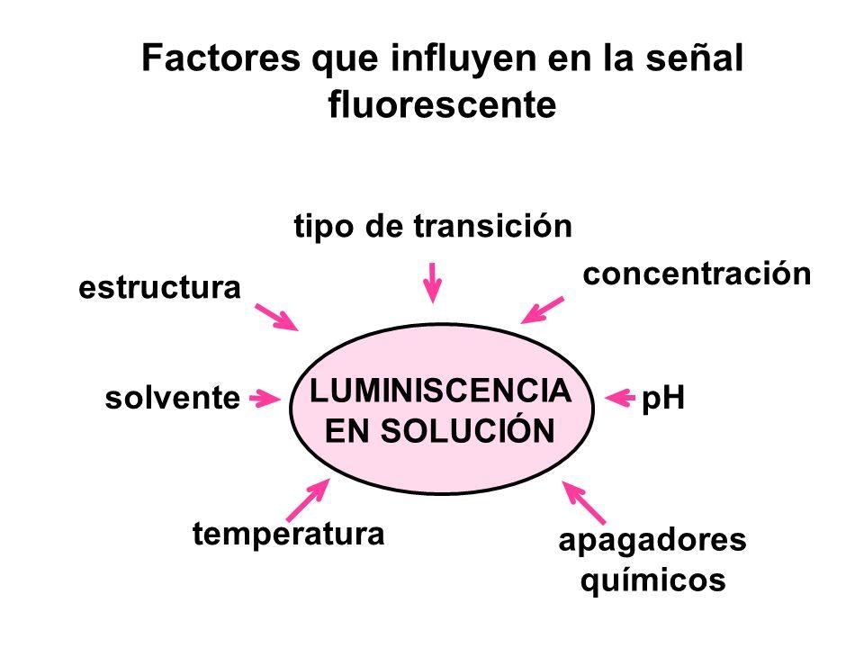 Factores que influyen en la señal fluorescente
