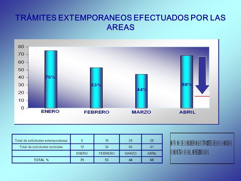 TRÁMITES EXTEMPORANEOS EFECTUADOS POR LAS AREAS