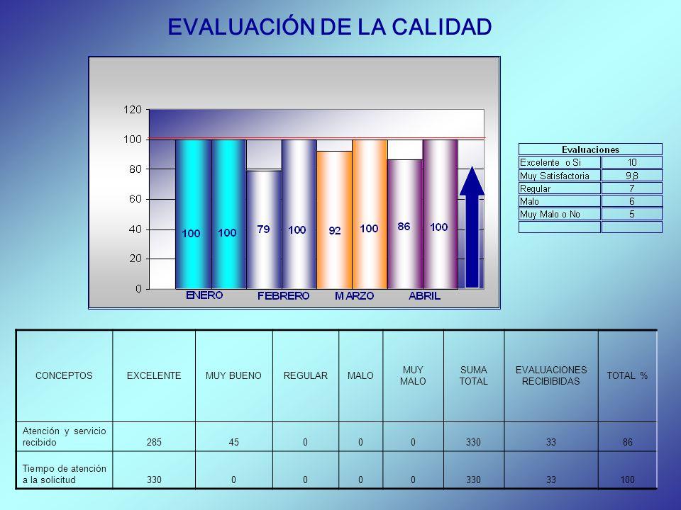 EVALUACIÓN DE LA CALIDAD