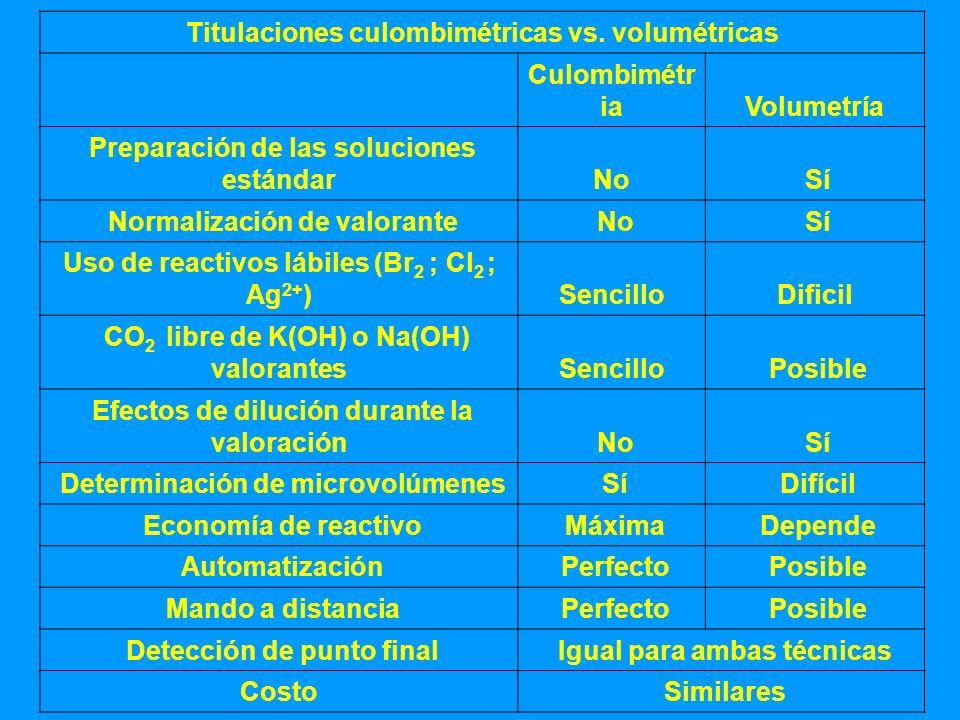 Titulaciones culombimétricas vs. volumétricas Culombimétria Volumetría
