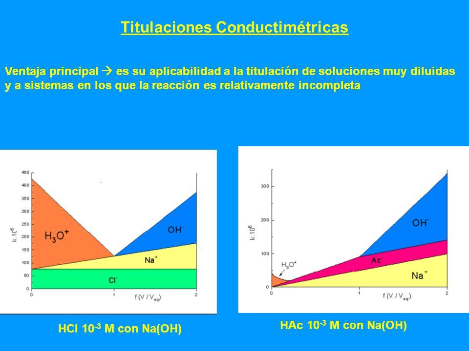Titulaciones Conductimétricas