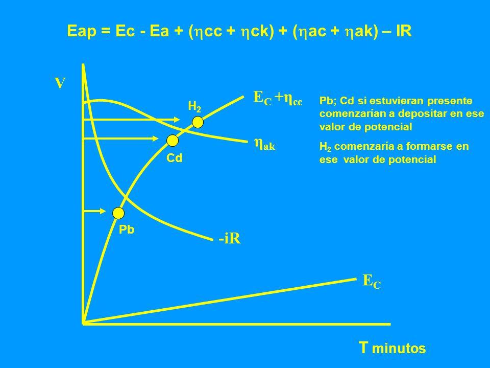 Eap = Ec - Ea + (cc + ck) + (ac + ak) – IR