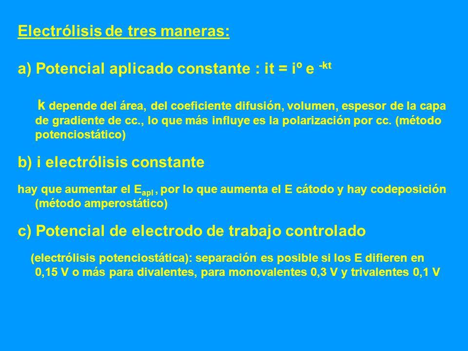 Electrólisis de tres maneras:
