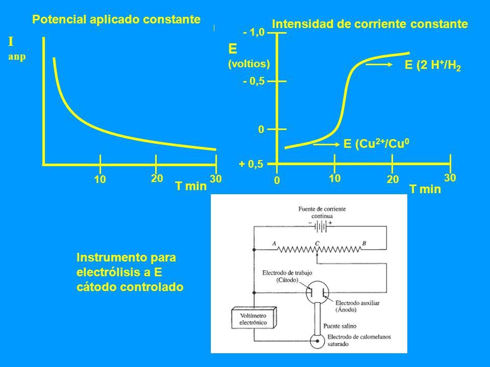I E (voltios) Potencial aplicado constante