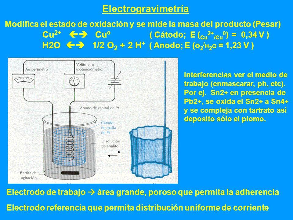 Electrogravimetría Modifica el estado de oxidación y se mide la masa del producto (Pesar)
