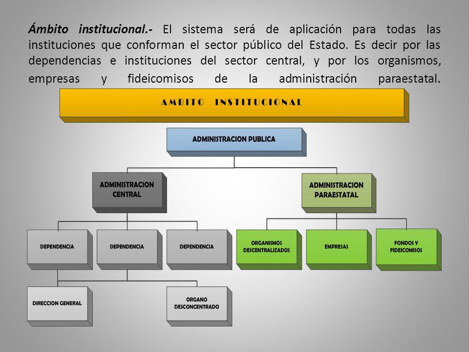 Ámbito institucional.- El sistema será de aplicación para todas las instituciones que conforman el sector público del Estado.