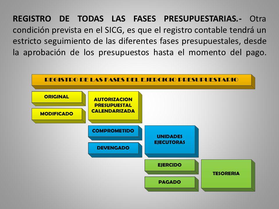 REGISTRO DE TODAS LAS FASES PRESUPUESTARIAS