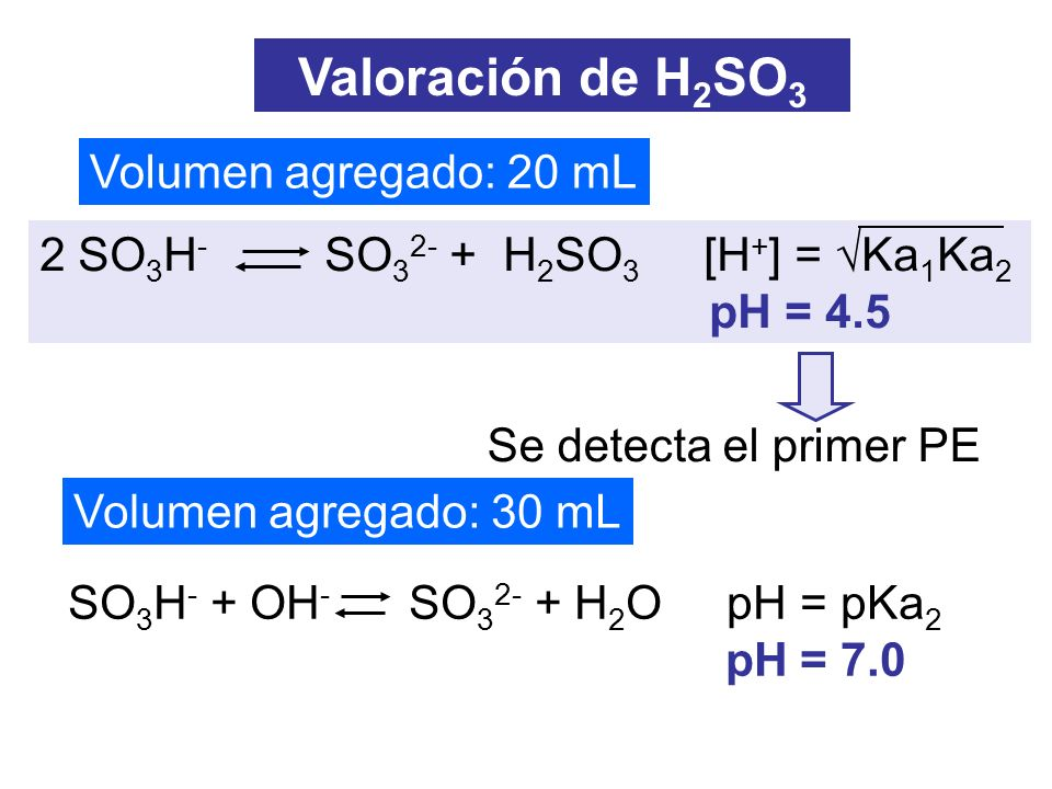 Valoración de H2SO3 Volumen agregado: 20 mL