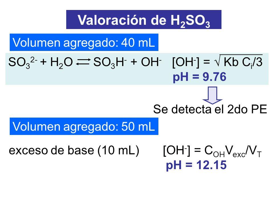 Valoración de H2SO3 Volumen agregado: 40 mL