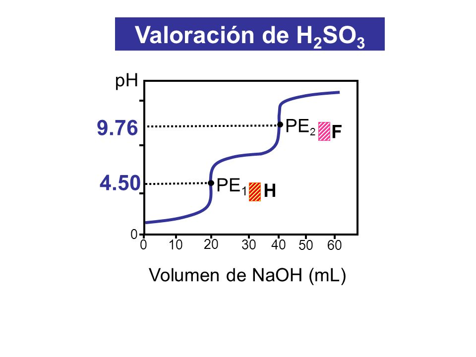 Valoración de H2SO3 9.76 4.50 pH PE2 F PE1 H Volumen de NaOH (mL) 10