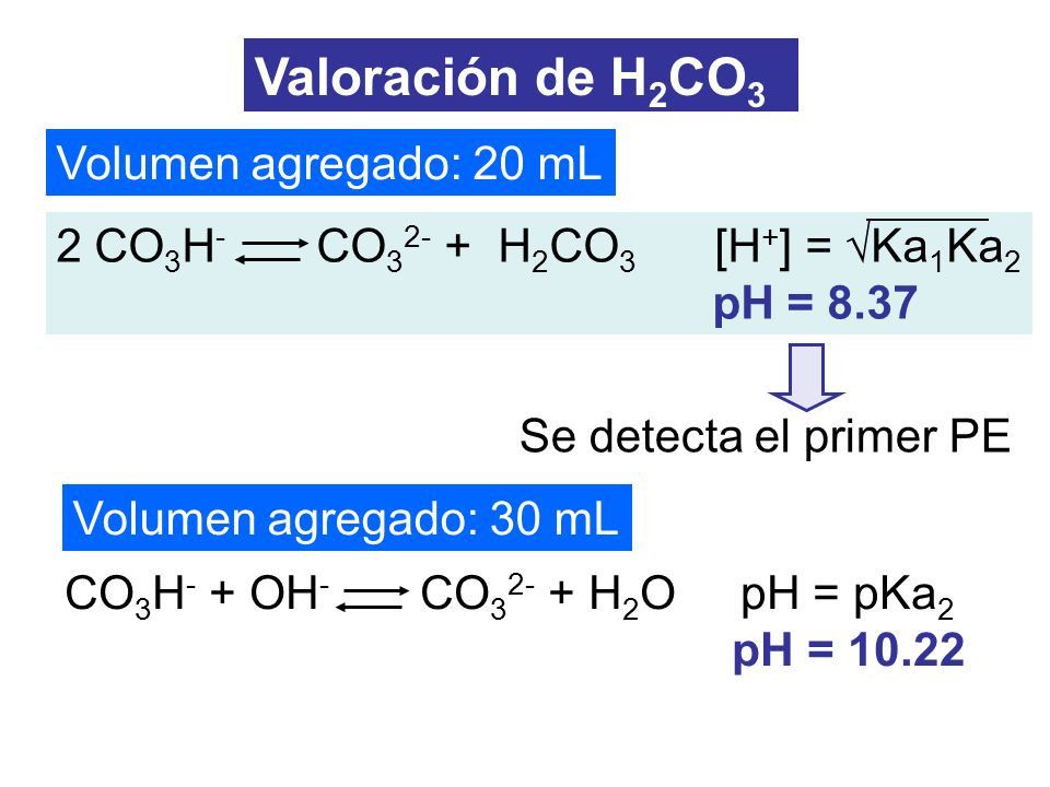 Valoración de H2CO3 Volumen agregado: 20 mL