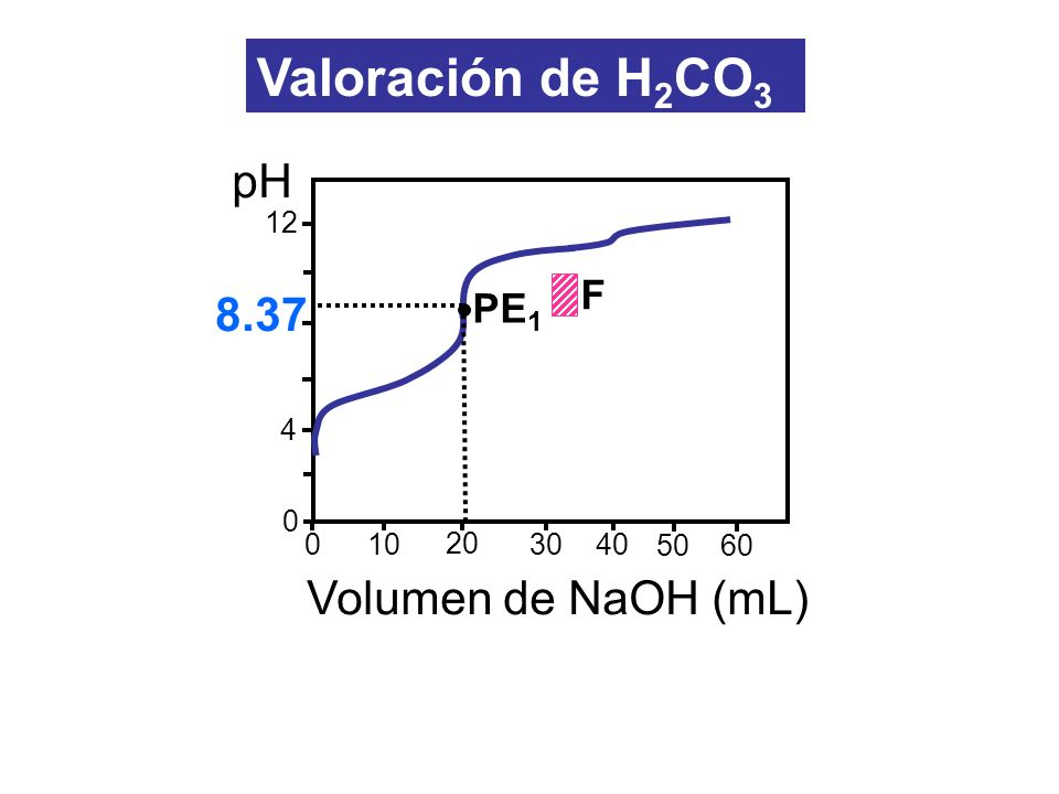 Valoración de H2CO3 pH 8.37 Volumen de NaOH (mL) F PE1 12 4 10 20 30