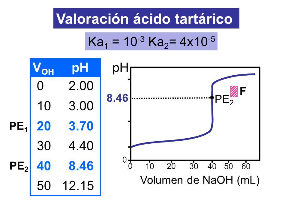 Valoración ácido tartárico