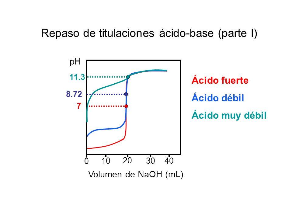 Repaso de titulaciones ácido-base (parte I)