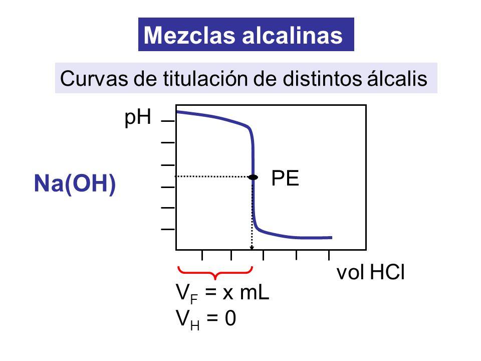 Mezclas alcalinas Na(OH) Curvas de titulación de distintos álcalis pH