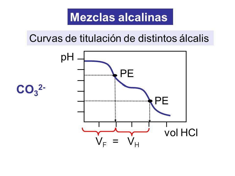Mezclas alcalinas CO32- Curvas de titulación de distintos álcalis pH